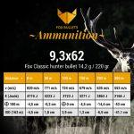 Fox Bullets Ammunition_Balistic data9,3x62