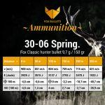 Fox Bullets Ammunition_Balistic data_30-06