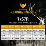 Fox Bullets Ammunition_Balistic data_7x57R