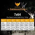 Fox Bullets Ammunition_Balistic data_7x64