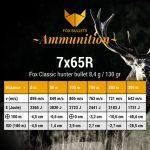 Fox Bullets Ammunition_Balistic data_7x65R