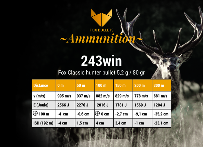 243win (5,2 g/80 gr) - Fox Bullets - Lead-free bullets & ammunition