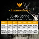 Fox Ammunition_Ballistic data_30-06-180gr