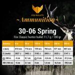 Fox Ammunition_Ballistic data_30-06-180gr