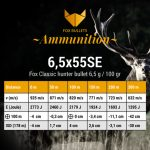Fox Ammunition_Ballistic data_6,5x55SE-100gr