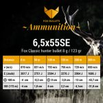 Fox Ammunition_Ballistic data_6,5x55SE-123gr