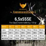 Fox Ammunition_Ballistic data_6,5x55SE-123gr