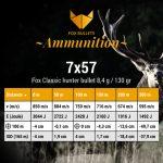 Fox Ammunition_Ballistic data_7x57-130gr